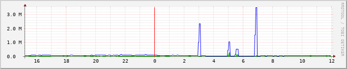 ptt2.cc_eth0 Traffic Graph