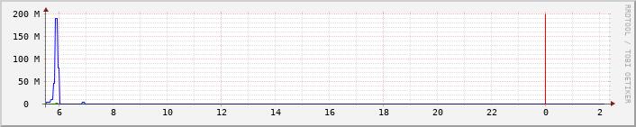 ptt2_network